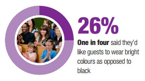 26% said they would like guests not to wear black at their funeral
