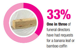 33% of funeral director have had requests for a banana leaf or bamboo coffin