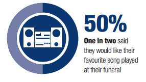50% of people would choose a favourite song for their funeral
