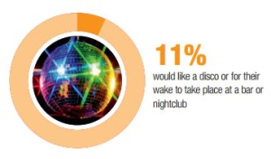 11% would like a wake at a nightclub