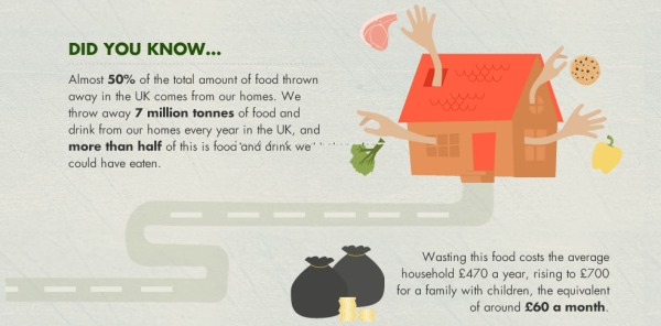 Food Waste in the UK according to LoveFoodHateWaste