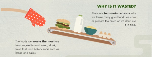 Why we waste food in UK households according to LoveFoodHateWaste