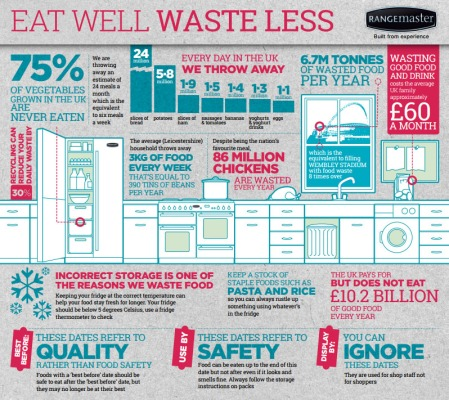 Food Waste UK statistics