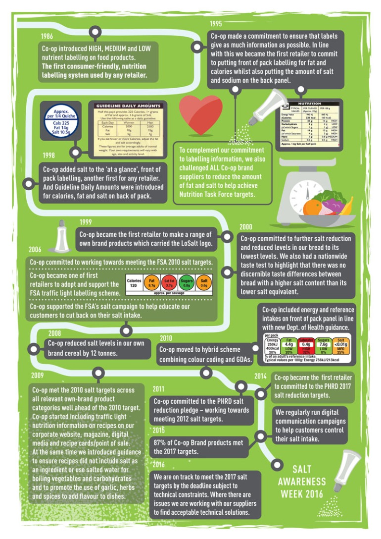 Milestones in The Co-op Food's commitment to help customers make healthier choices