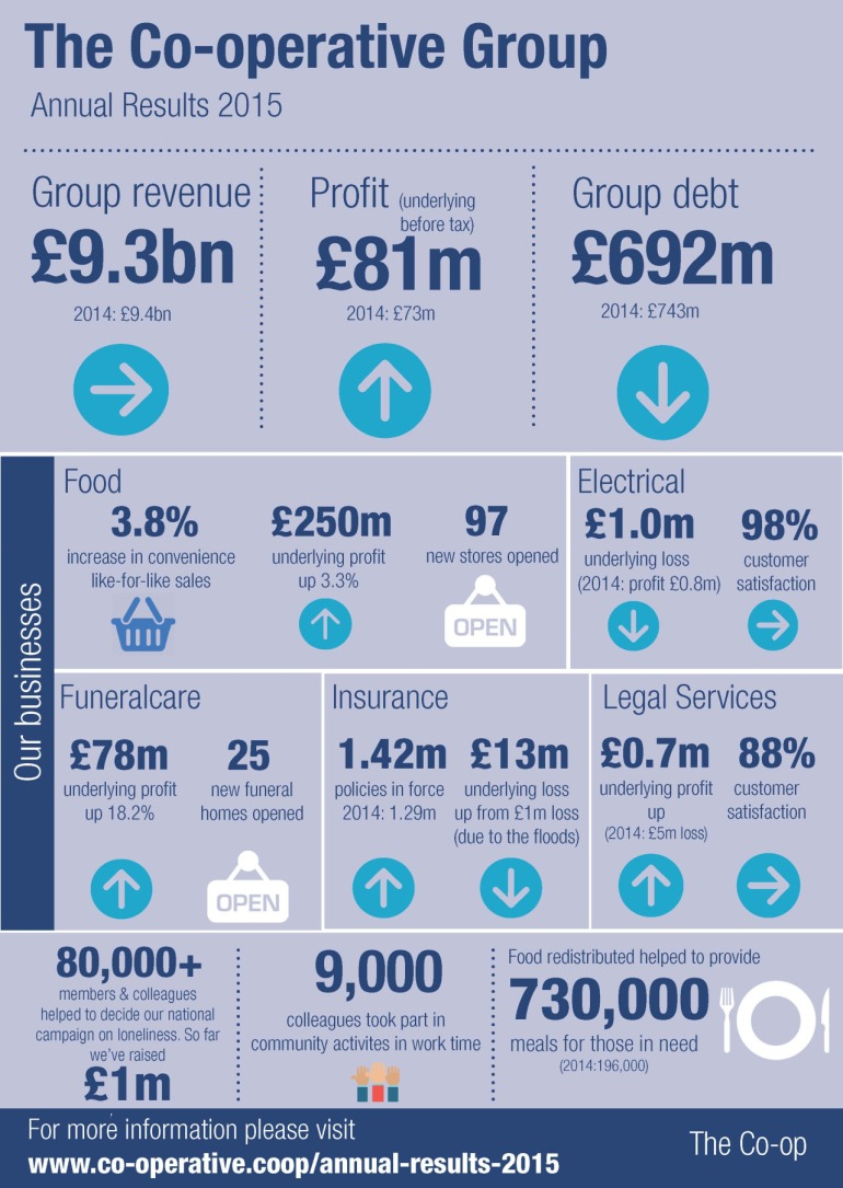 The Co-operative Group Annual Results 2015