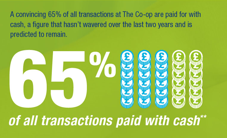 65% of payments at The Co-operative Food are cash