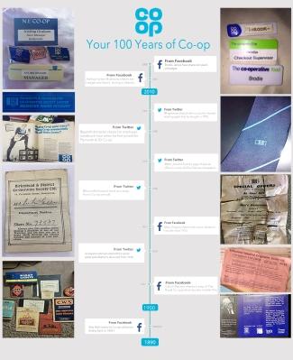 Heritage timeline test