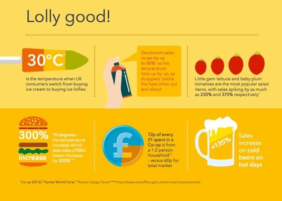 Food - Conveniance report - 1