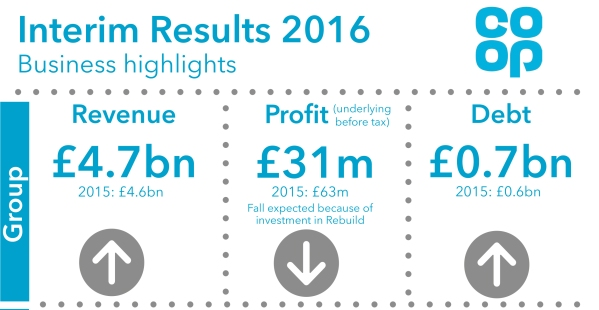 interim-results-infographic-2016-blog1