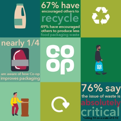 Member Participation - Plastics op - Infographic