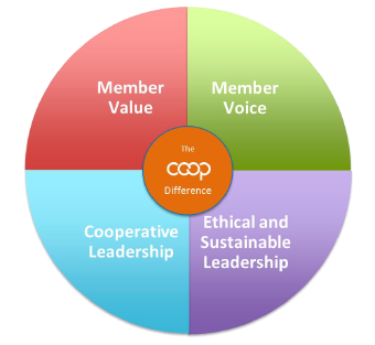 Co-op Compass